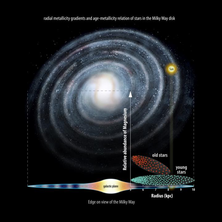 gaia project gaia eso data suggest milky way may have formed inside out and